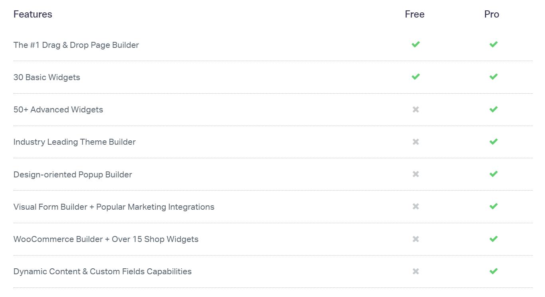 Elementor gratis versus pro versie